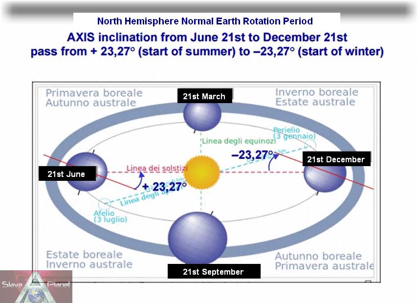 earths rotation round the sun