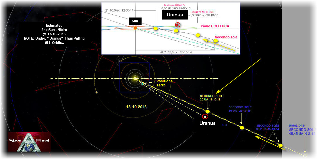 URANUS Orbit TILTED Planet X Nibiru 2nd Sun UPDATE REPORT