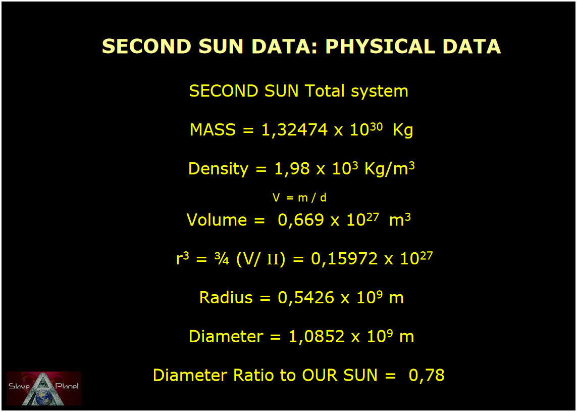 Nibiru-PlanetX-2ndSun full data