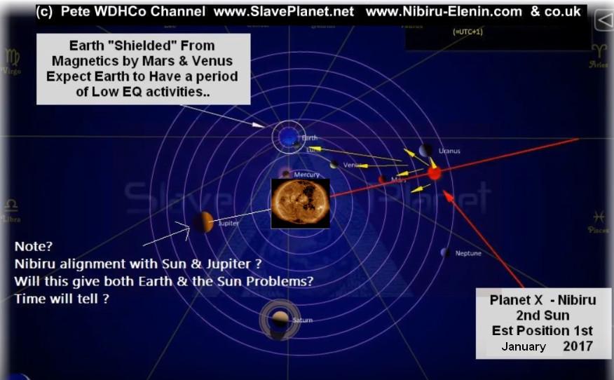 NIBIRU News ~ Planet X Update Report plus MORE PlanetX1-1-2017positionSUNdeadening