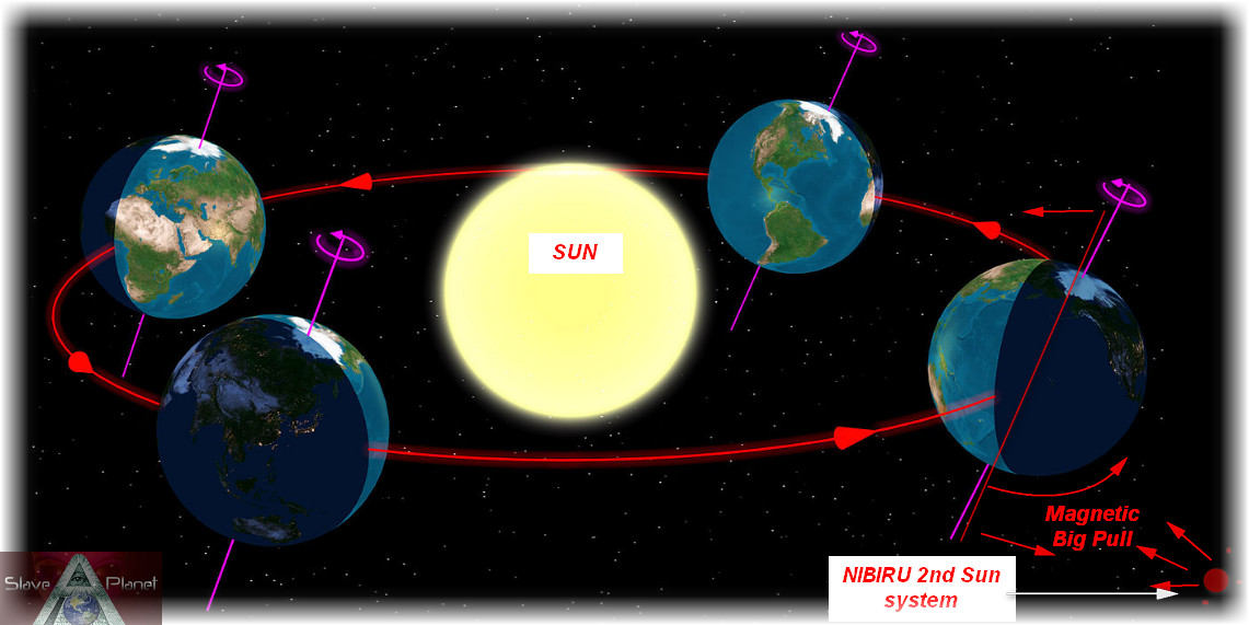 EARTHs Tilting CONFIRMED Equinox Test Data NIBIRU 2nd Sun PULL Starting
