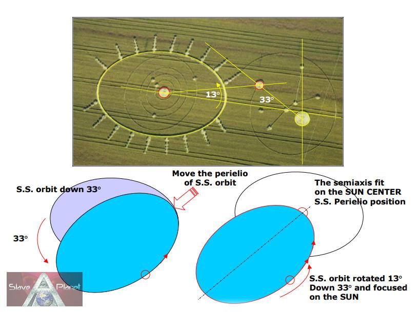 Nibiru 2nd SUN Planet X Orbit Data  Oct 2016