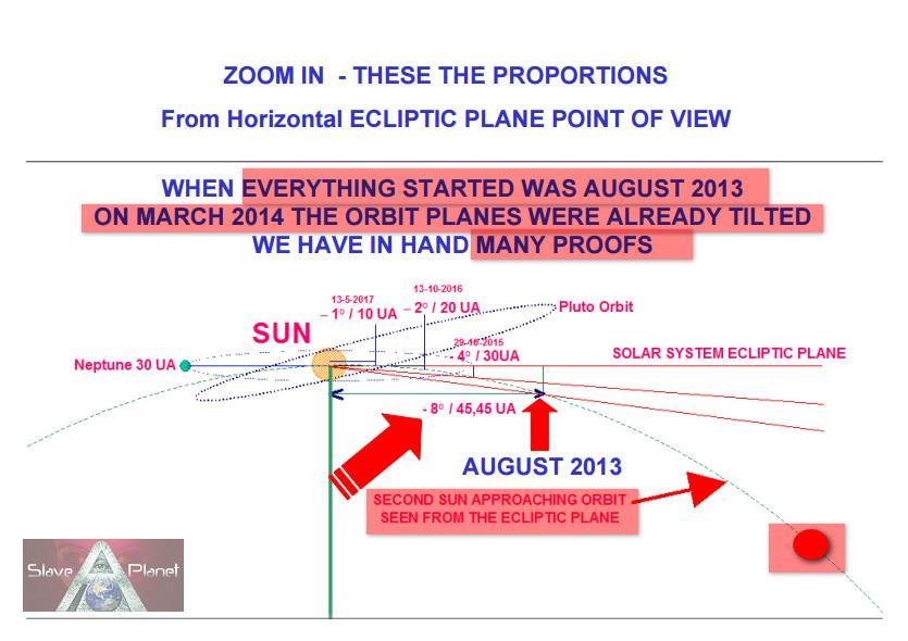 Nibiru 2nd SUN Planet X Orbit Data revealed Oct 2016 Charts