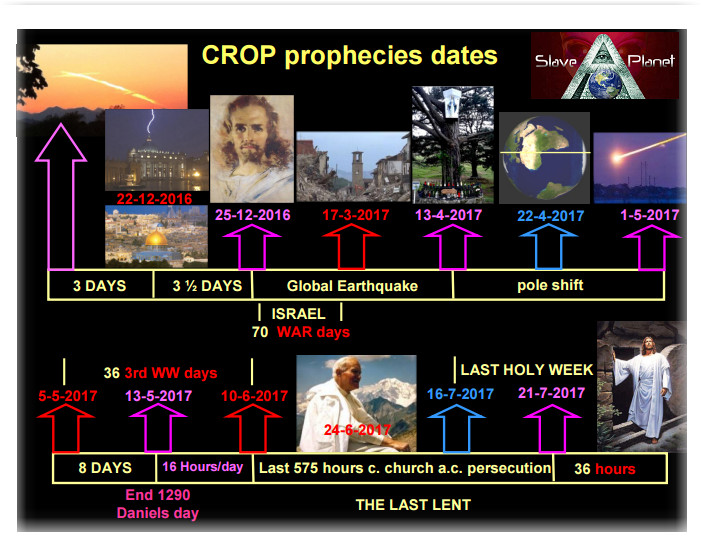Bible Prophecy WW3 Crop circle decodes