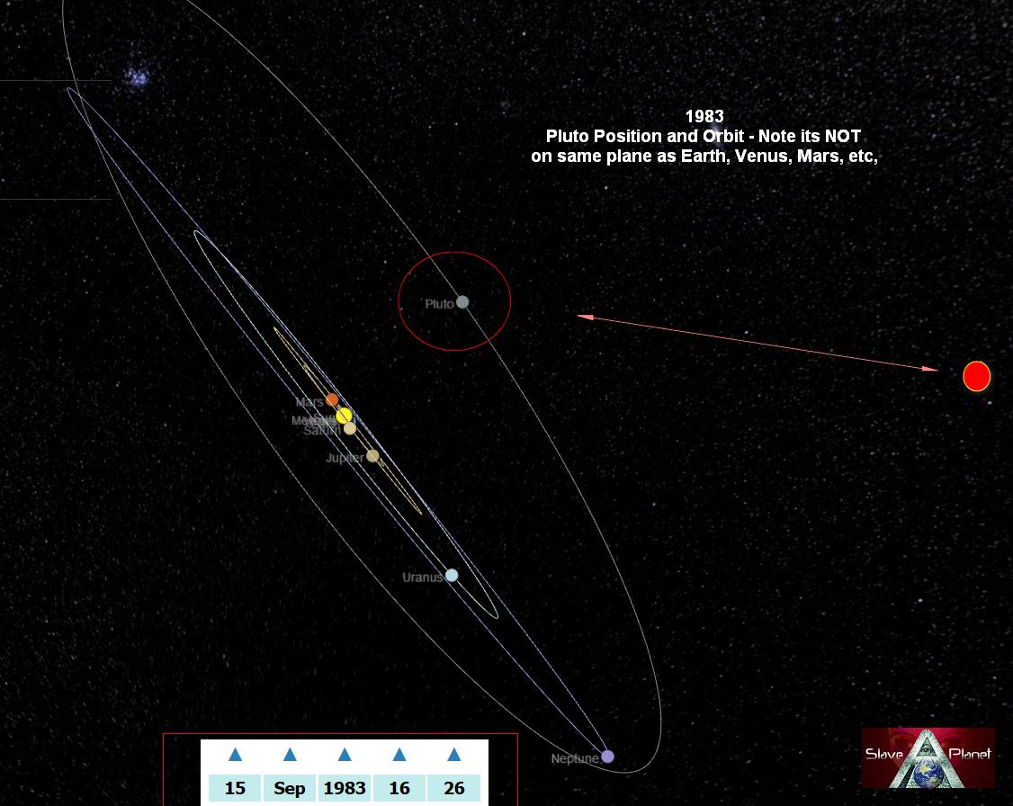 1983 Pluto Position
