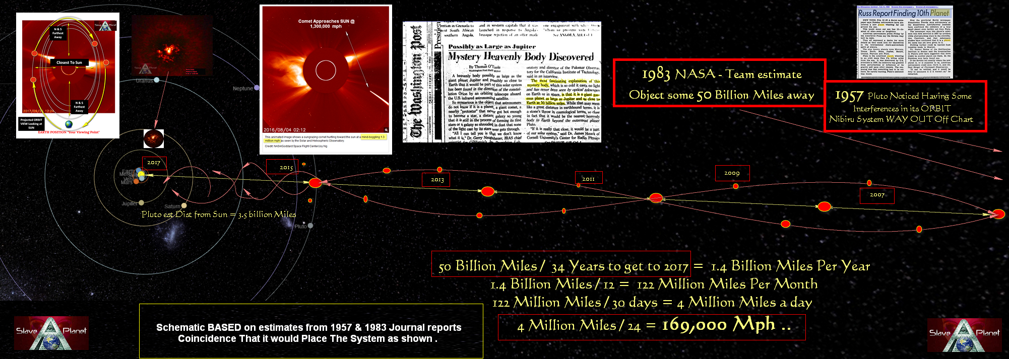 Planet X News Update Nibiru has been known about from 1930 noted in 1957 again 1983 and now 2017