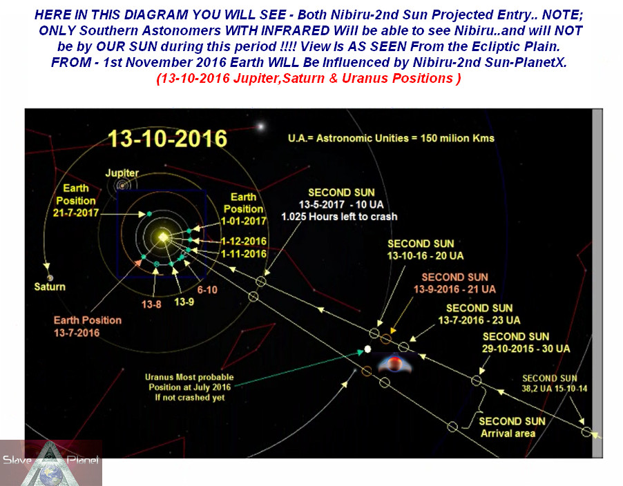 nibiru planet x latest information
