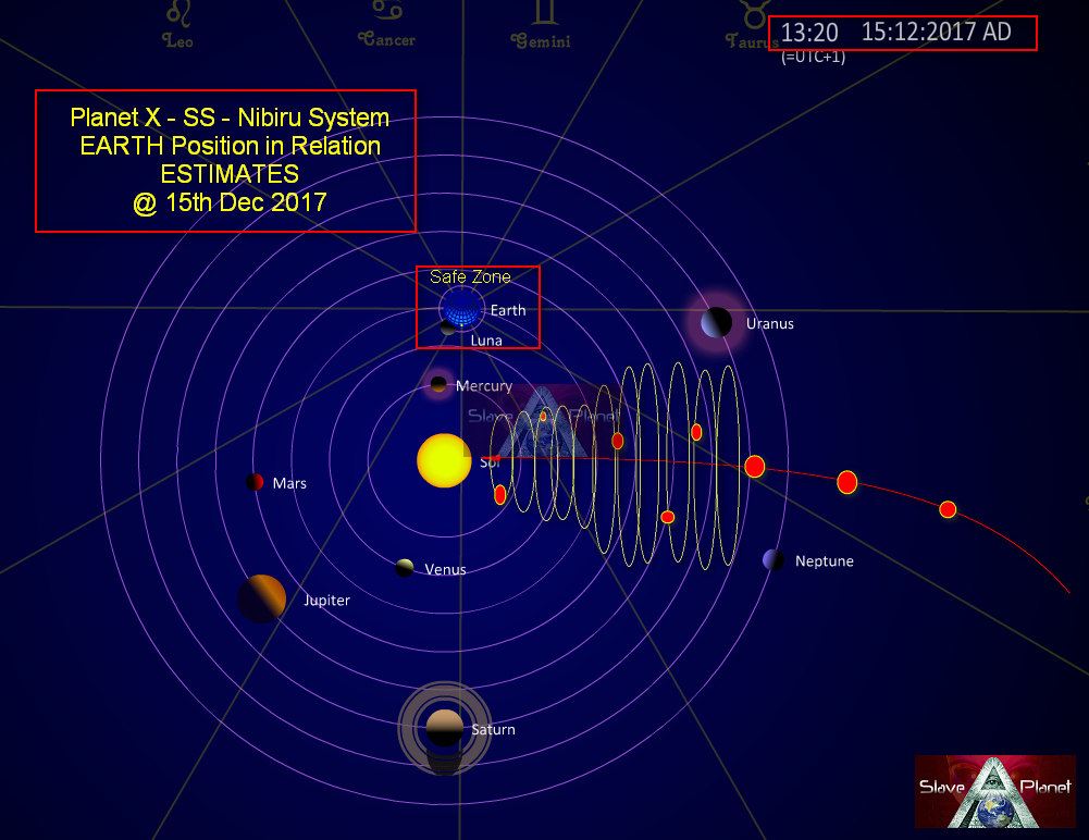 Planet X Latest Estimated Position Information