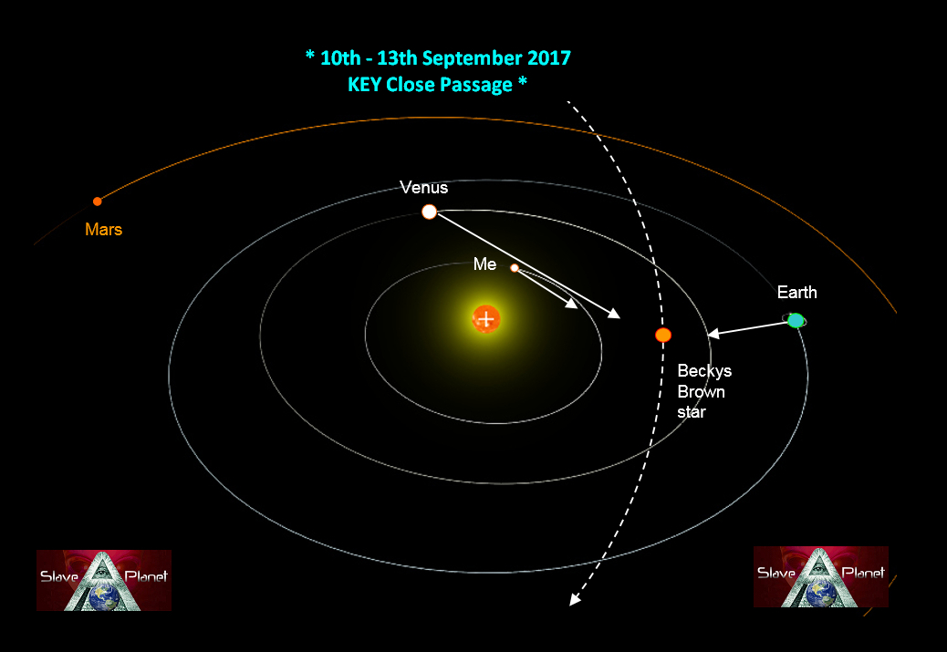 ROBERTO Second Sun NIBIRU PLANET X Orbit  WHERE View IMPORTANT Update Aug 2017-danger period