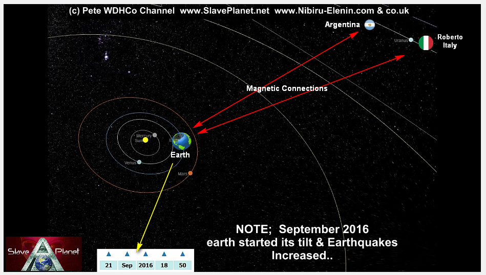 Argentina-Italy Planet X Nibiru 2nd SUN The ENTRY Data in 3d Model Update2017-1