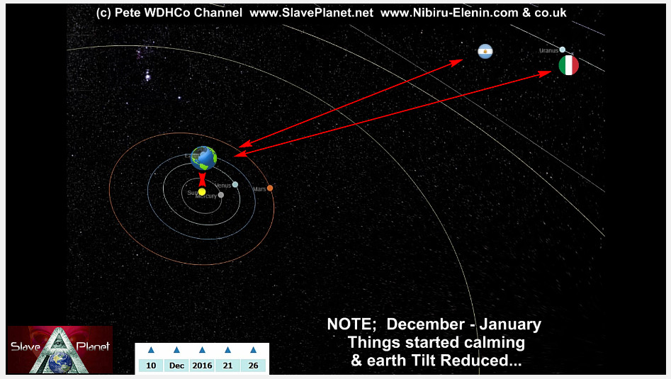 Argentina-Italy Planet X Nibiru 2nd SUN The ENTRY Data in 3d Model Update2017-5