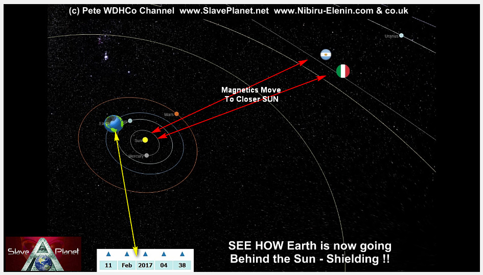 Argentina-Italy Planet X Nibiru 2nd SUN The ENTRY Data in 3d Model Update2017-6