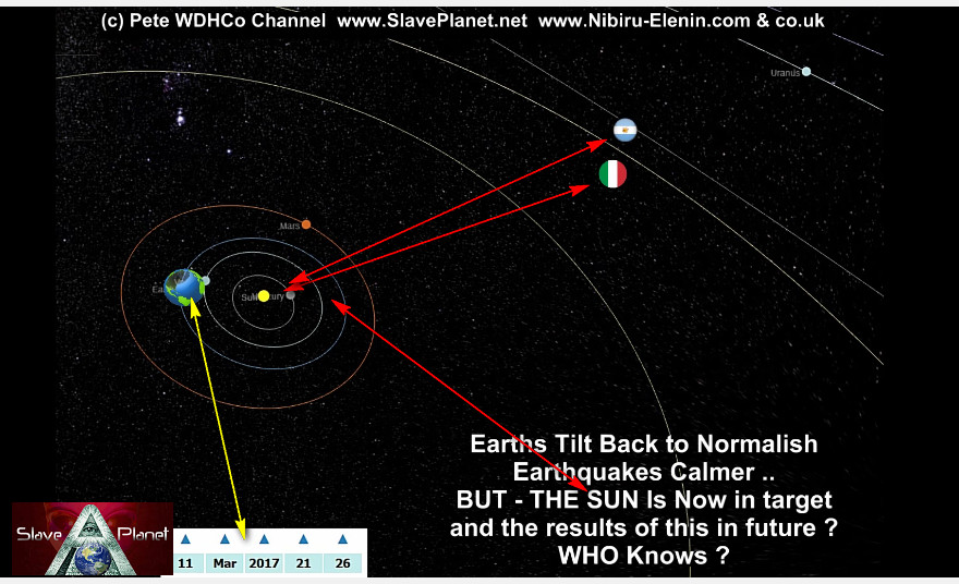 Argentina-Italy Planet X Nibiru 2nd SUN The ENTRY Data in 3d Model Update2017-7