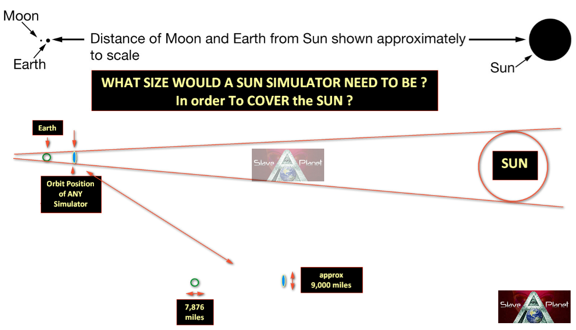 The Sun Simulator replaced our SUN the Theory Examined and our Final Report