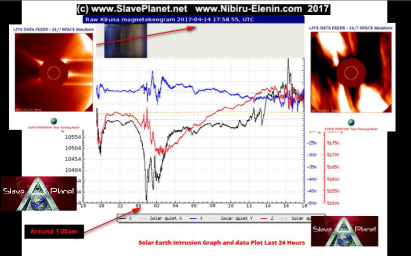 Strange SOLAR Flashes Captured sending Pulses and Earth Movement