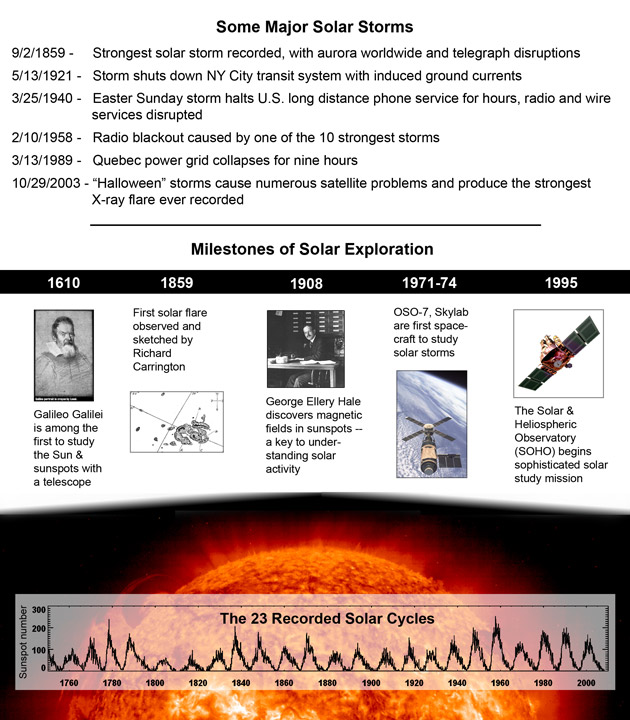 Timeline CME Solar Strorms on Earth