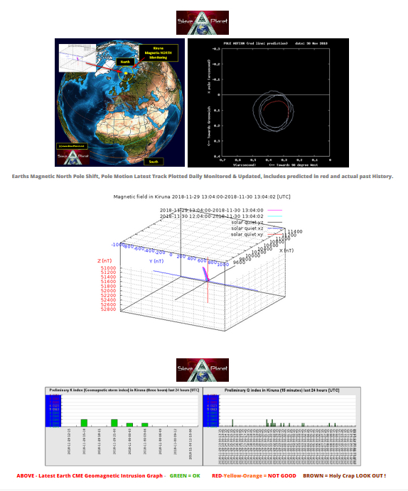 VIP Earths Pole Shift Magnetics plotted and Monitored why and what