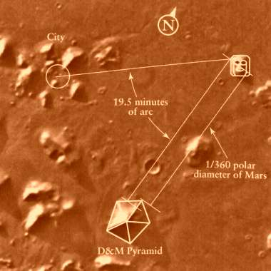 Mars Earth Connections