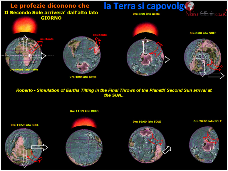 Latest Planet X Second Sun Predictions of Roberto a few Charts and Diagrams