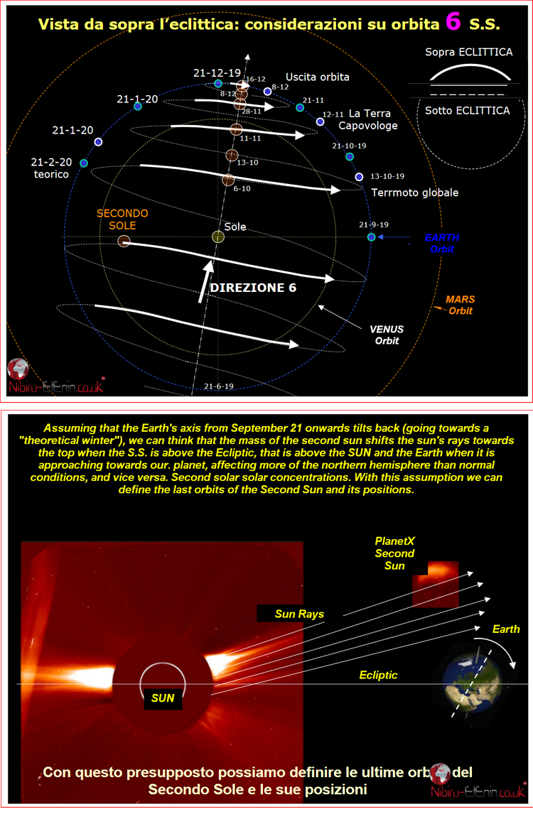 Latest Planet X Second Sun Predictions of Roberto a few Charts and Diagrams 2