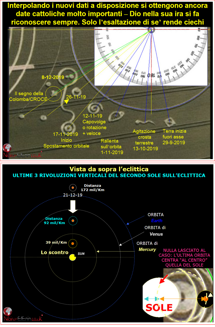 Latest Planet X Second Sun Predictions of Roberto a few Charts and Diagrams 3