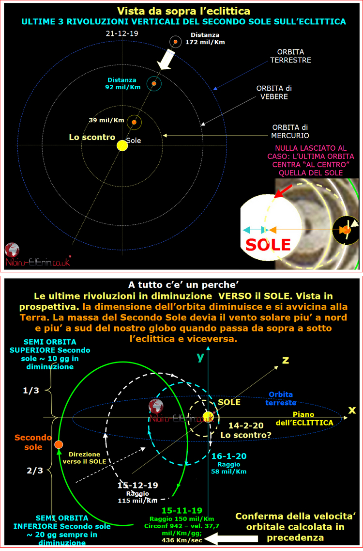 Latest Planet X Second Sun Predictions of Roberto a few Charts and Diagrams 4