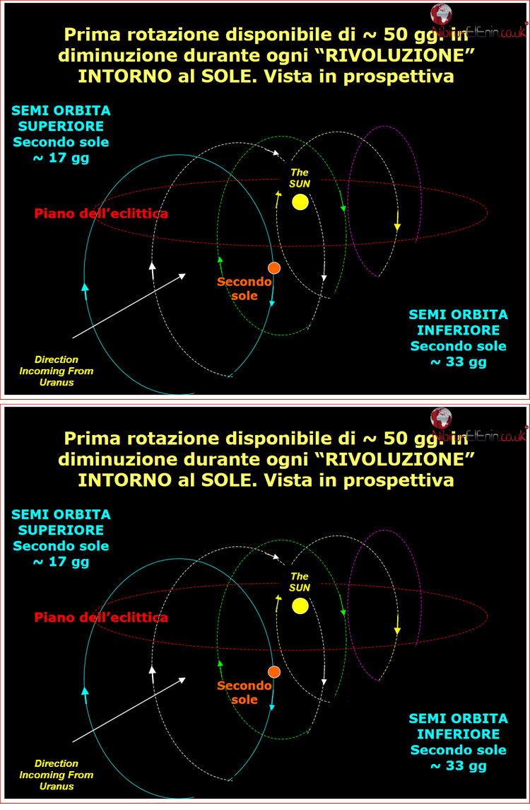 Latest Planet X Second Sun Predictions of Roberto a few Charts and Diagrams 1