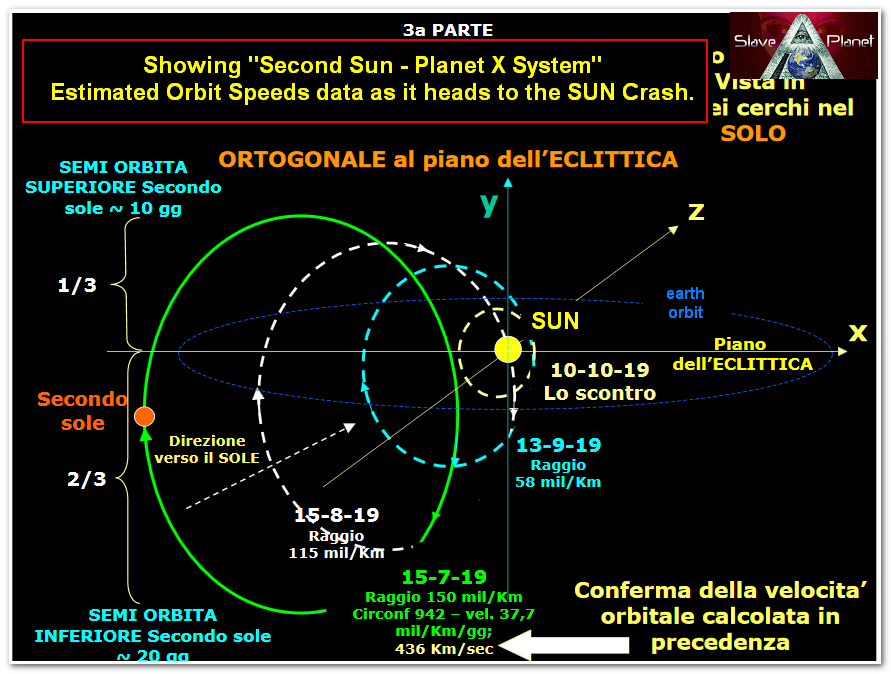 Roberto Update March 2019 latest Predictions Calculations and More explained on Second Sun Planet x System