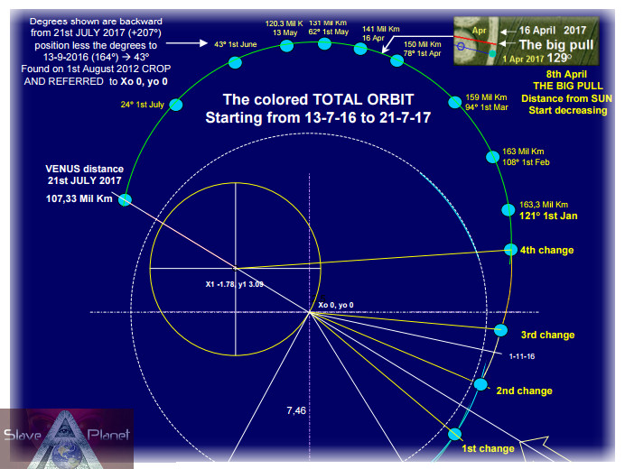 earth nibiru planet x 2ndsun orbit data