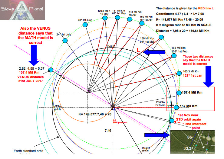 Full data earths nibiru orbit path