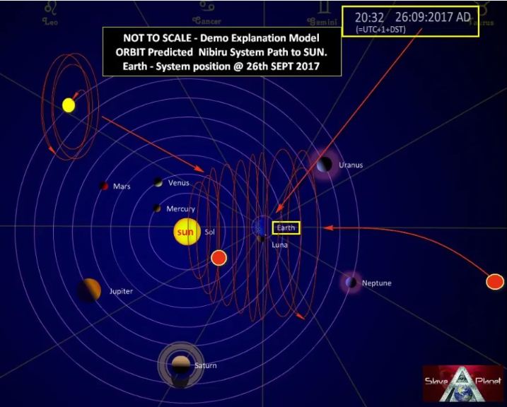 6 Segundo Sol Nibiru NASA Herramientas REVEAL Clues Update Planet X