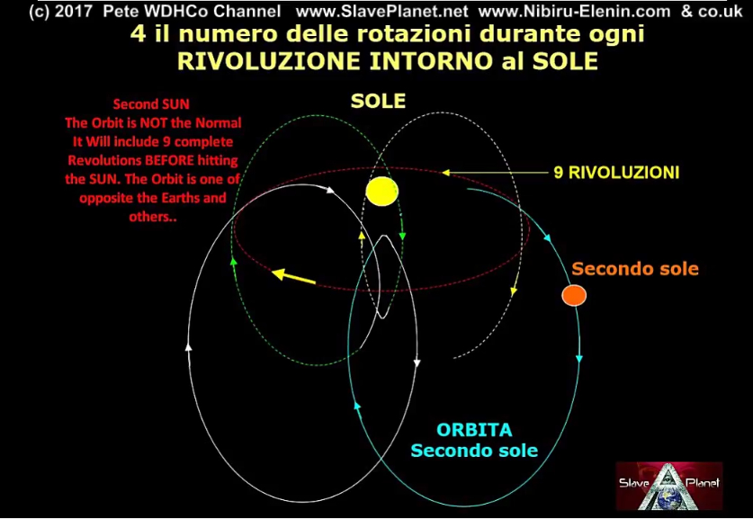 Segundo Sol Nibiru NASA Herramientas REVEAL Clues Update Planet X