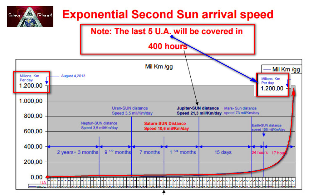 Second Sun speed increases