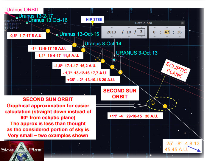 URANUS Planet X updates 2016